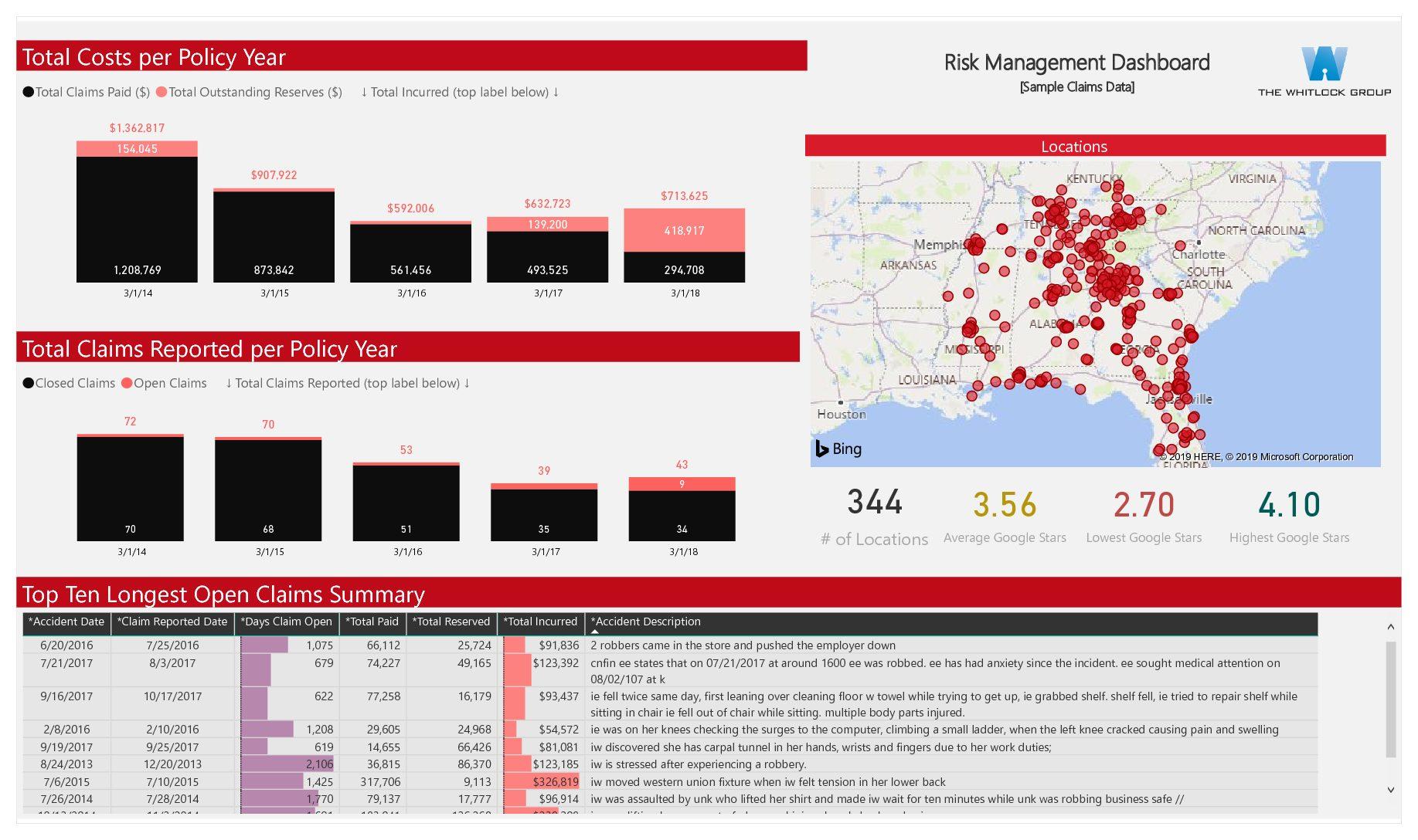 Sample Risk Management Dashboard